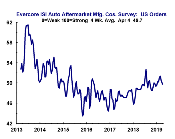 Evercore ISI chart for April 4, 2019