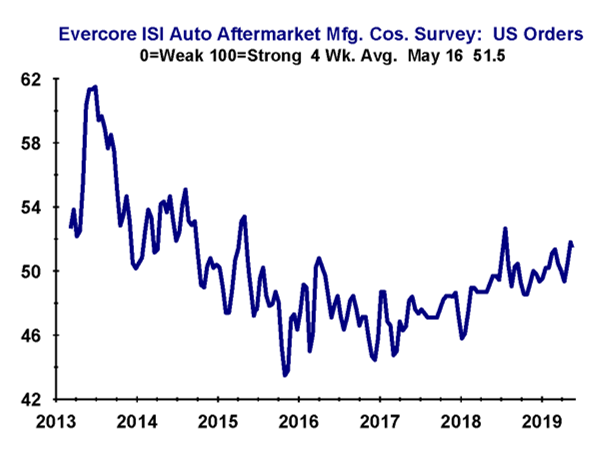 Orders Continue to Moderate in May | Automotive Aftermarket